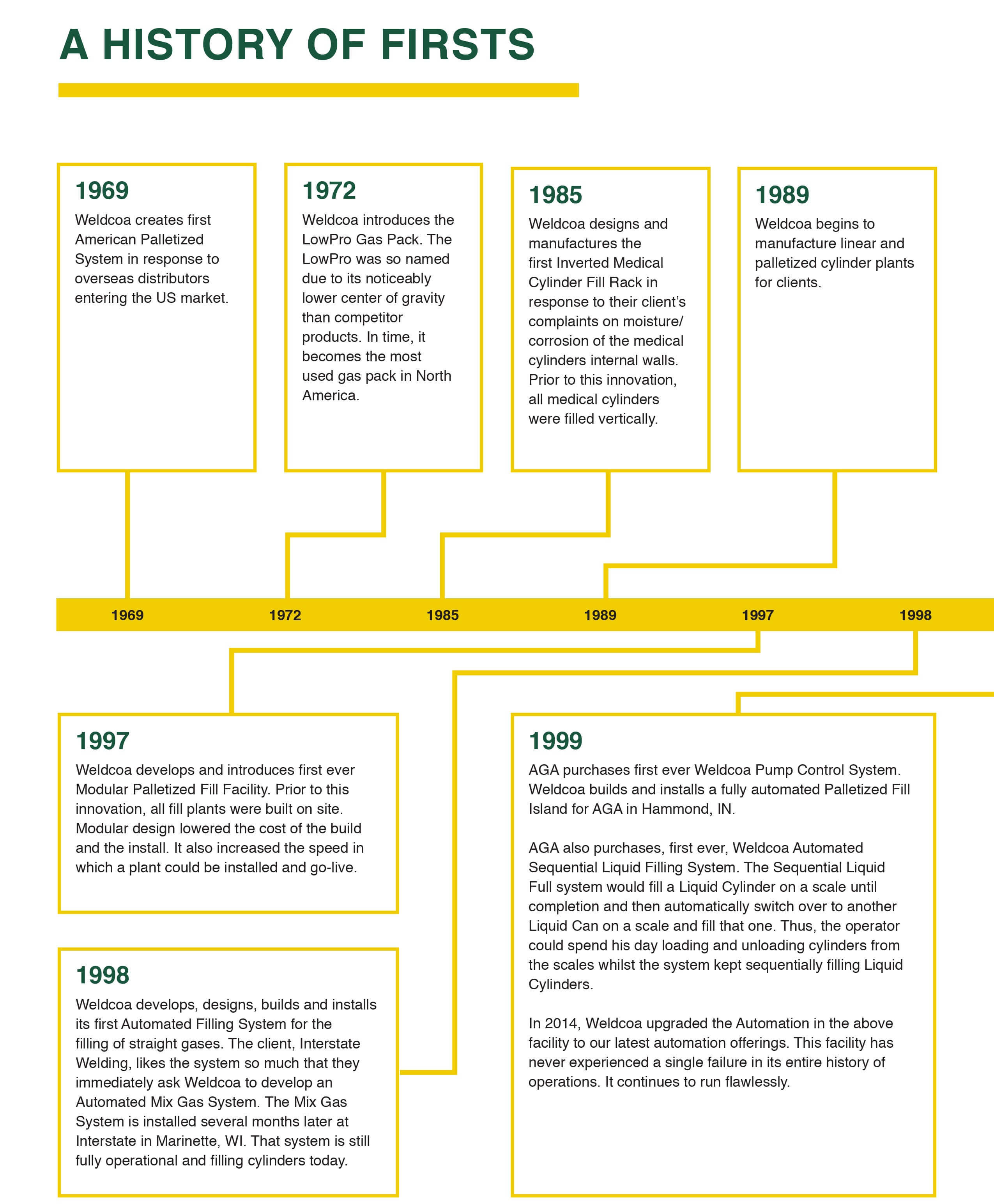 History of Firsts 1969-1999