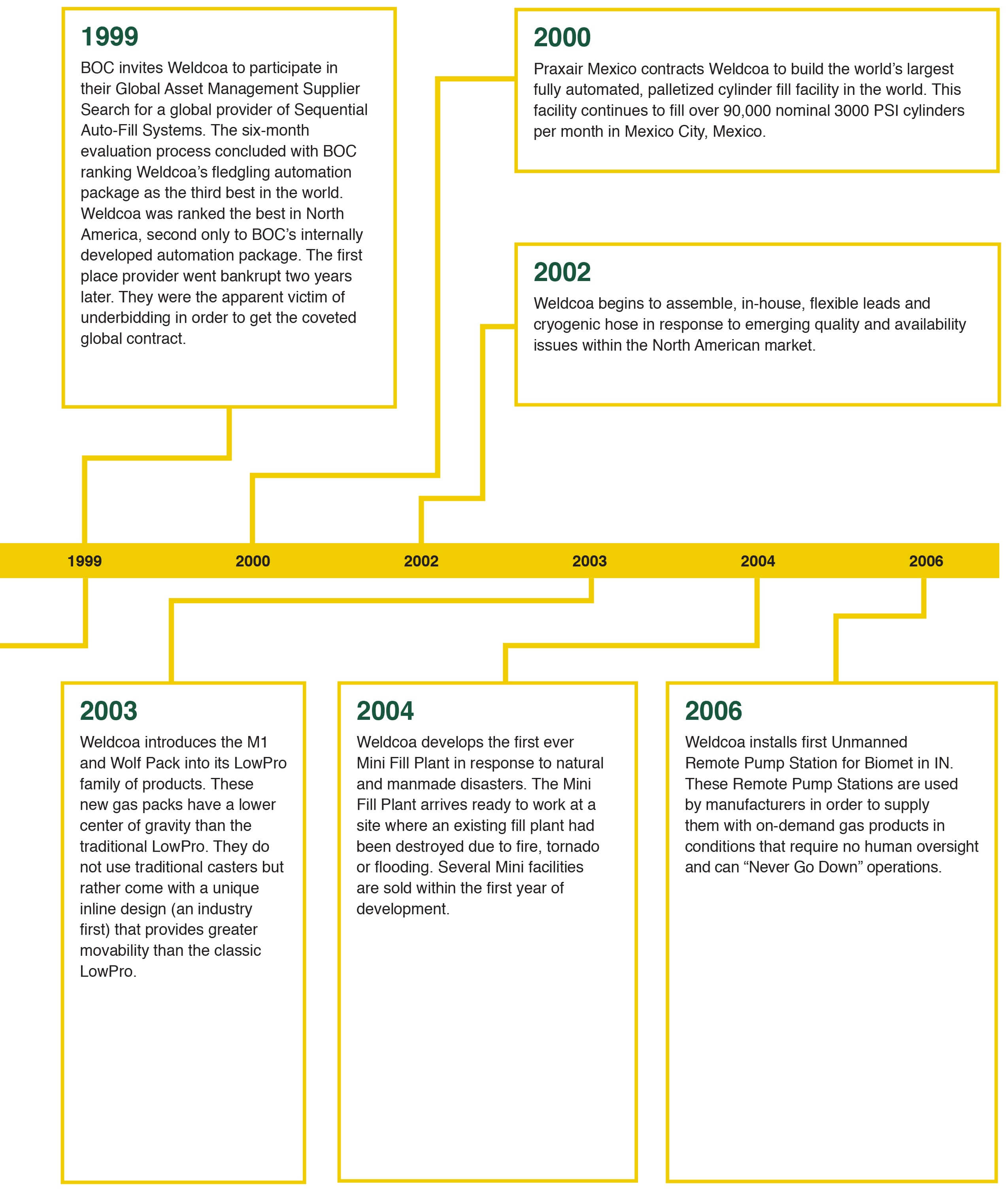 History of Firsts 1999-2006