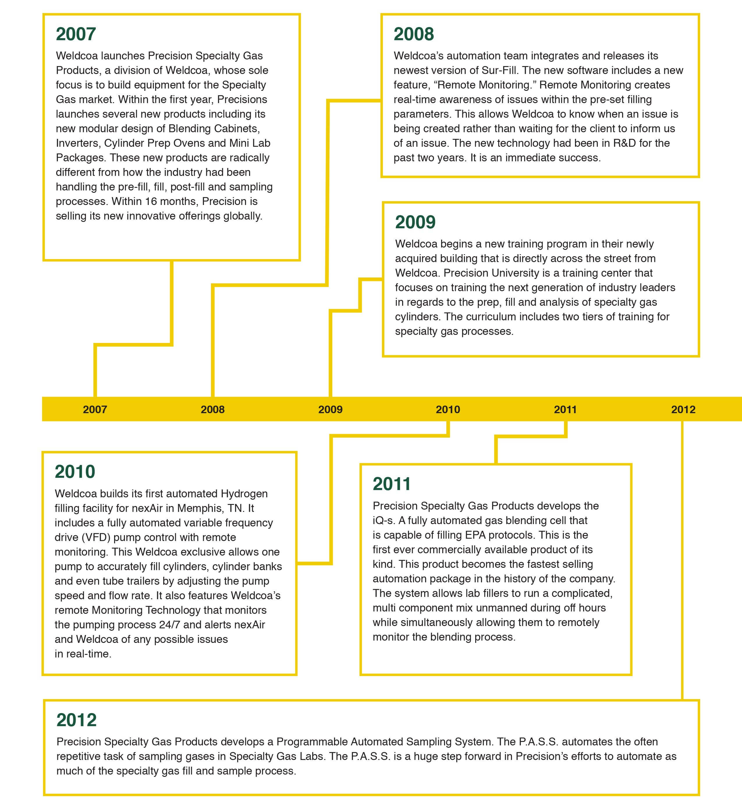 History of Firsts 2007-2012