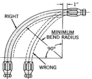 Minimum Bend Radius on Leads