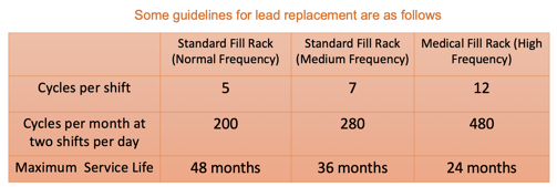 Recommended Lead Replacement Chart with Text Enlarged