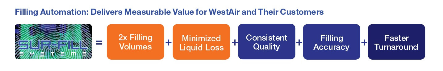 WestAir InforGraphic