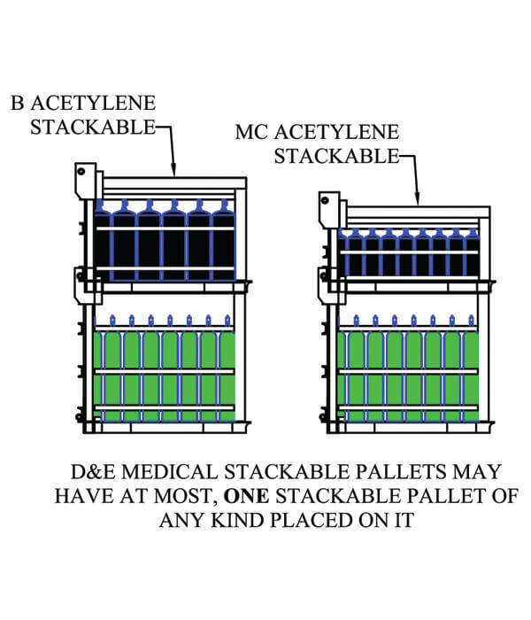 Stack-Loc Medical D&E Pallet Guidelines 2